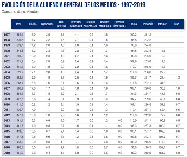 Marco General de los Medios en España 2020