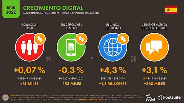 millones usuarios internet y redes