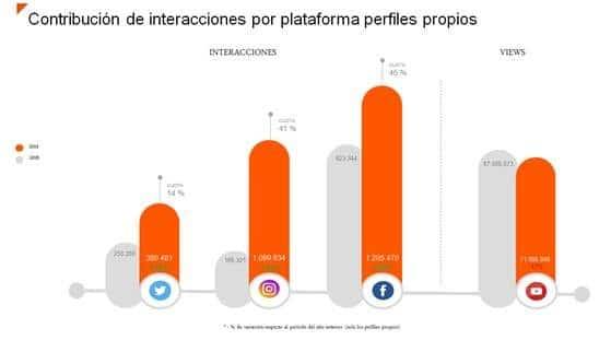 redes sociales sector financiero