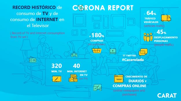 corona report