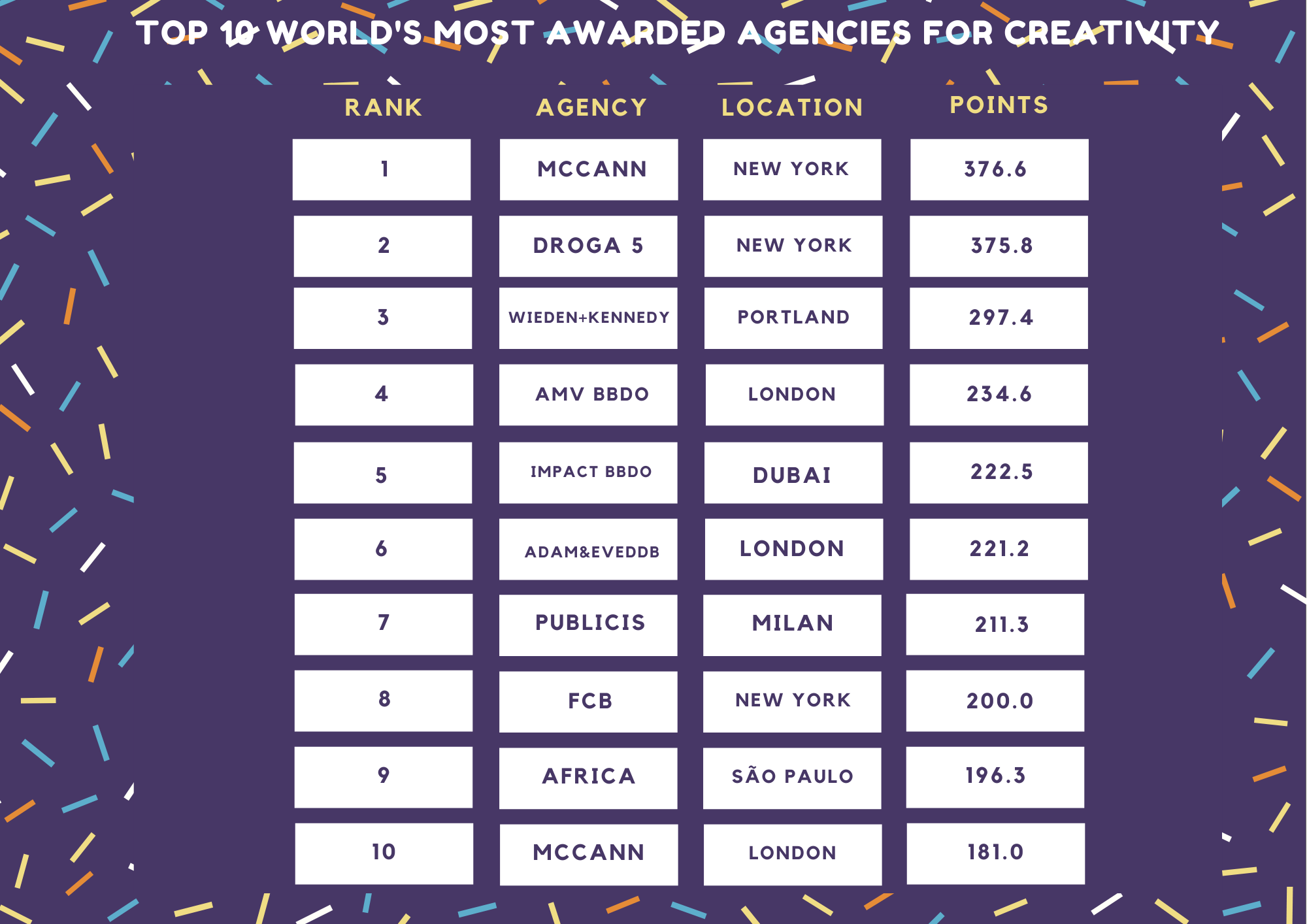 100 agencias creativas