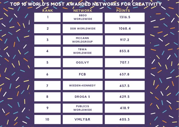 networks creatividad