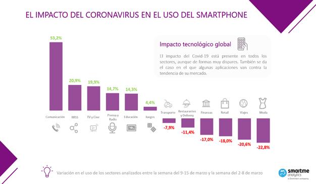 El Coronavirus infecta los móviles de los españoles