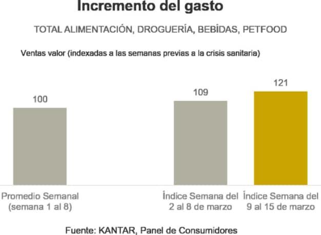 gráfica 1 consumo kantar