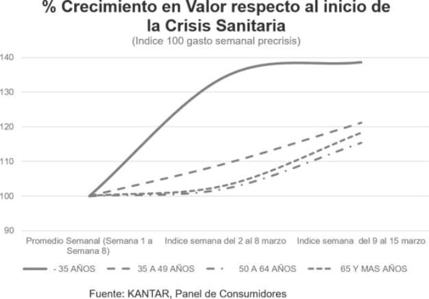 gráfica 2 consumo kantar