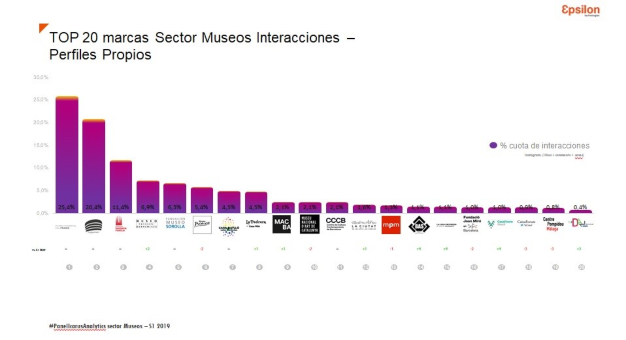 gráfica museos epsilon (1)
