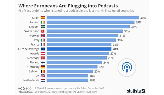La Fabrica del Podcast