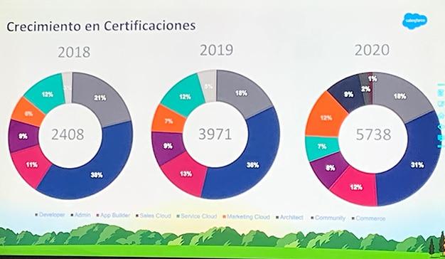 salesforce certificaciones