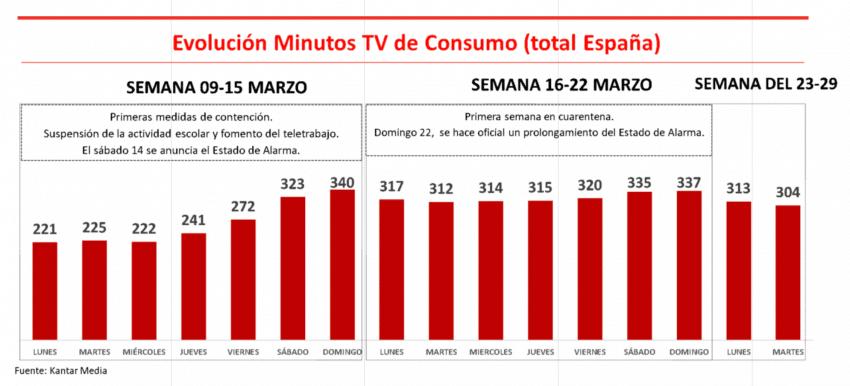 Las personas que no disponen de plataformas OTTs consumen 102 minutos más la televisión que las que si lo tienen