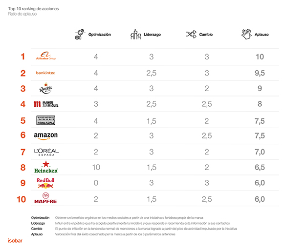Brands take action isobar