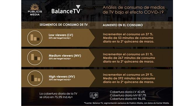 consumo de tv