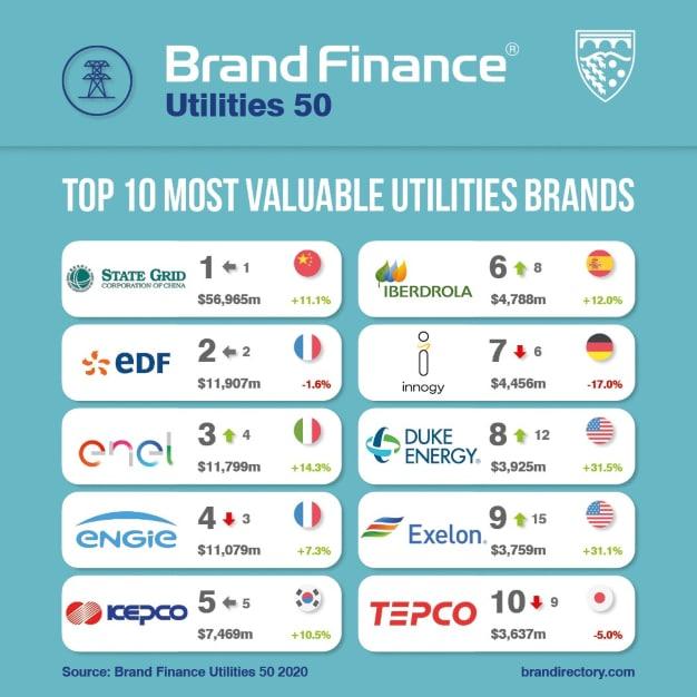 brands sector energético