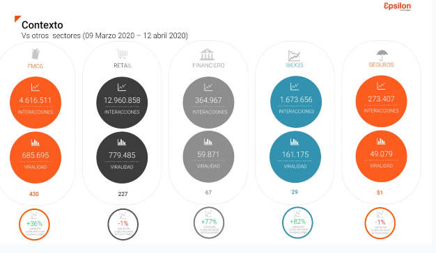 gráfica 3 epsilon redes sociales