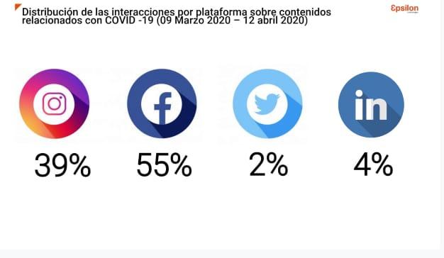 gráfica 4 epsilon redes sociales