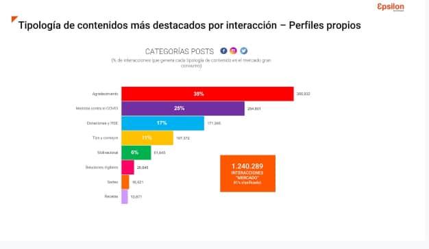 gráfica 5 epsilon redes sociales