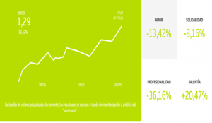 Bankia presenta la campaña