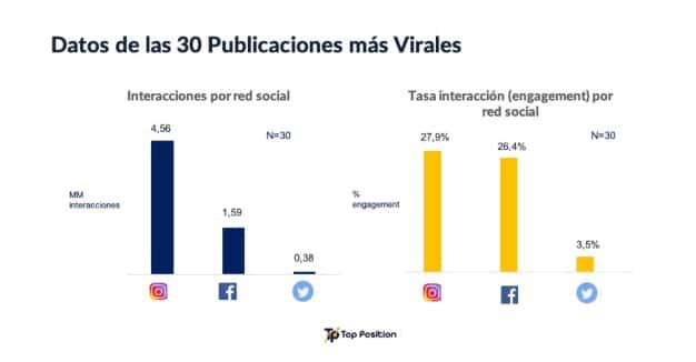 Datos 30 publicaciones virales coronavirus