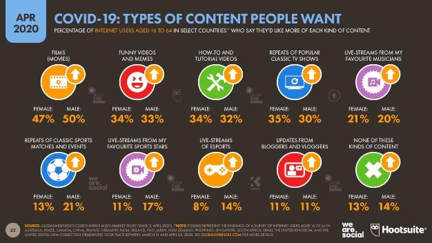 Hootsuite - Tipo de contenido internet