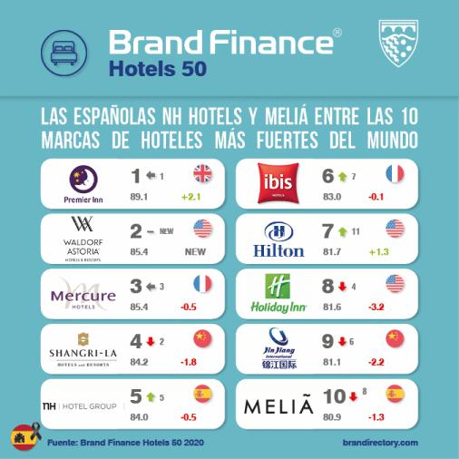 marcas hoteleras