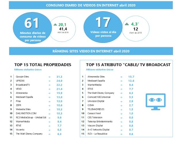 consumo internet gráfica 2
