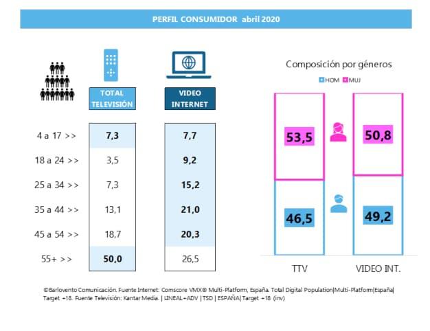 consumo internet gráfica 3