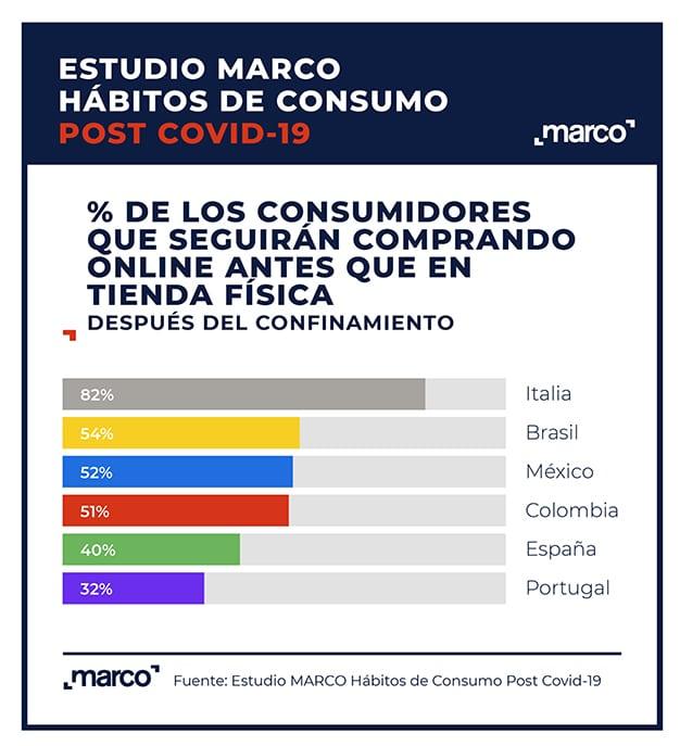Estudio marco hábitos de consumo - compras online