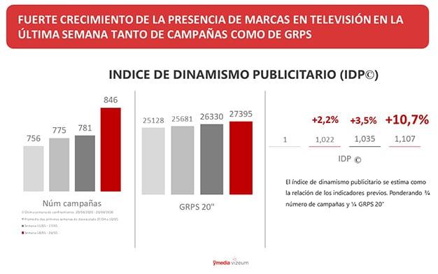 índice de dinamismo publicitario - ymedia