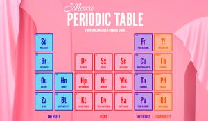 Publicidad sin censura: esta tabla periódica hace trizas los tabúes sobre la menstruación