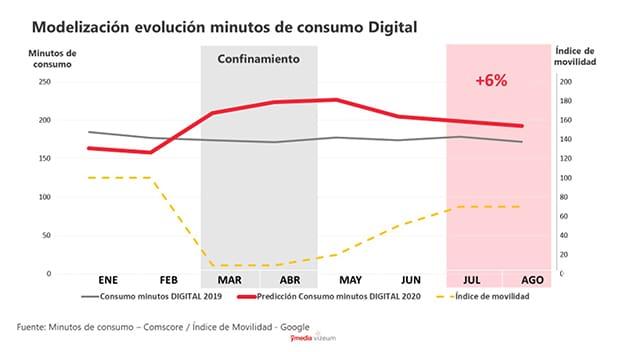 Consumo digital