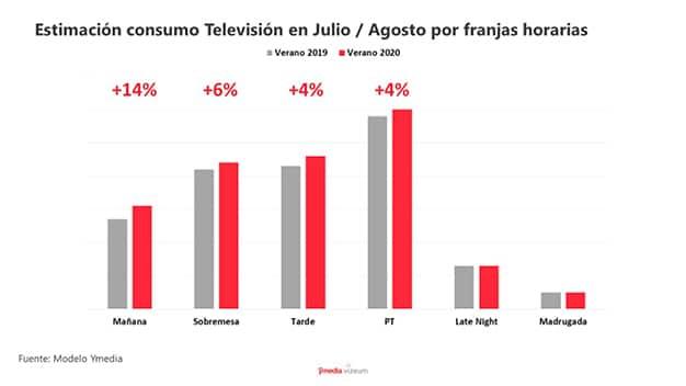 Estimación consumo televisión