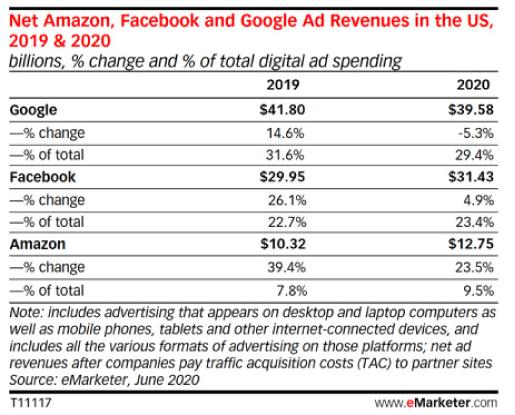 ingresos publicitarios