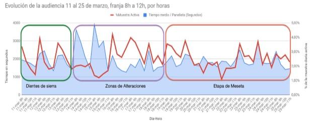 gráfica 2 radio