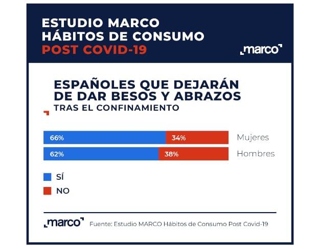 gráfico_besos y abrazos españoles