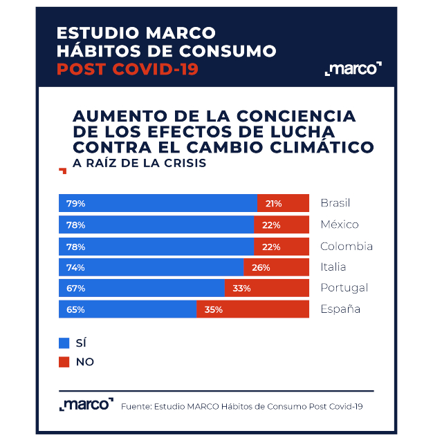 gráfico_conciencia españoles