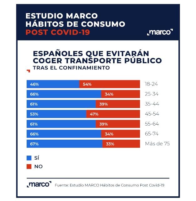 gráfico_transporte