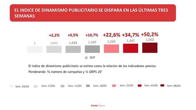 índice de dinamismo publicitario Ymedia