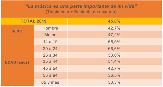 Importancia música AIMC