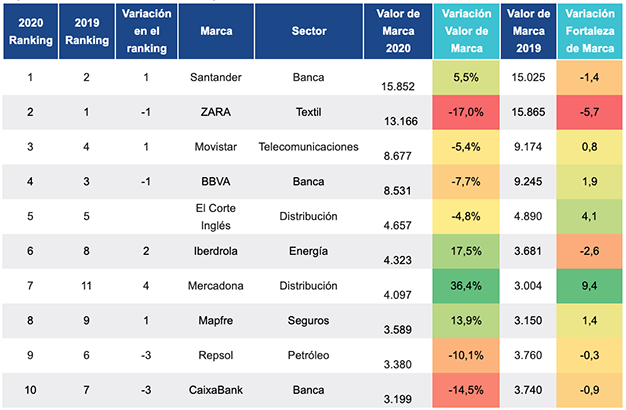 10 marcas más valiosas de España