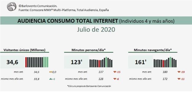 Consumo-audiencias-Internet_Julio-2020_Barlovento-Comunicación