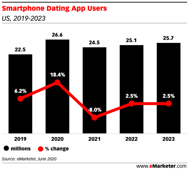Smartphone Dating App Users (2)