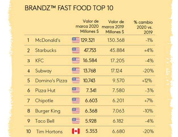 brandz fast-food