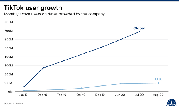 crecimiento tiktok