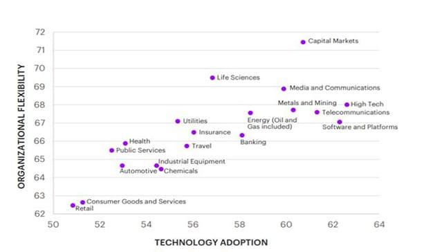 gráfico Accenture