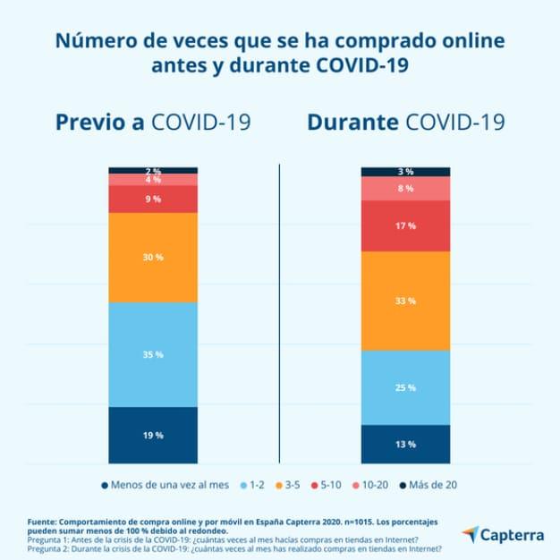 incremento-compras-internet