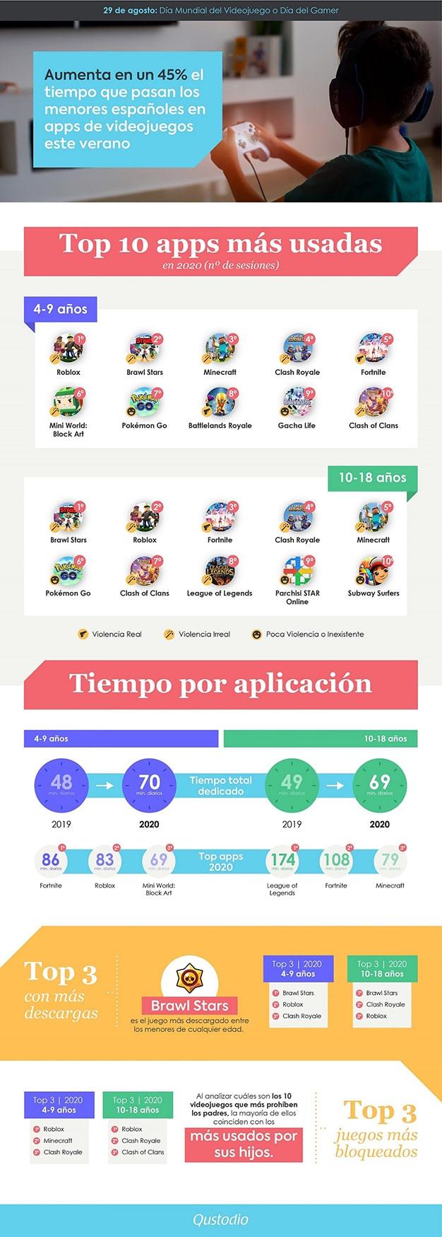 infografía gamers