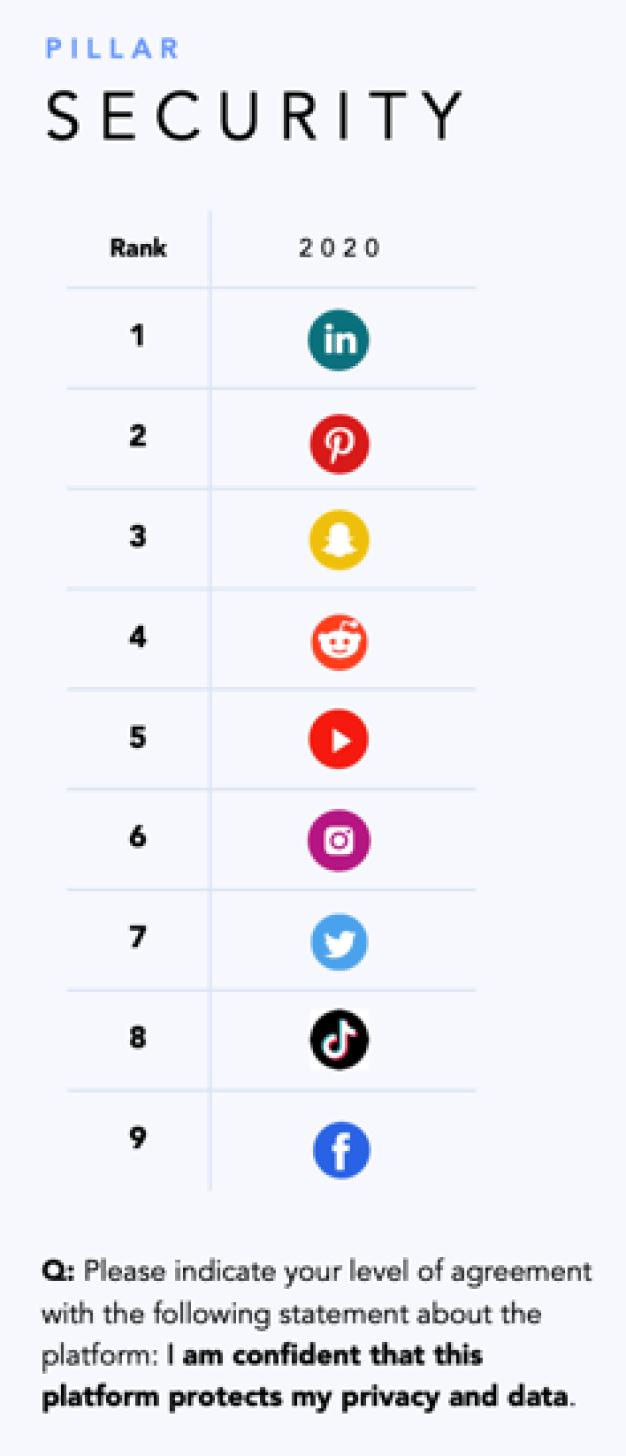 confianza redes sociales