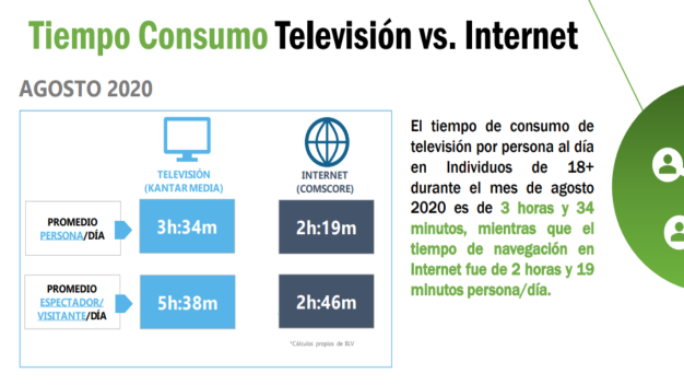 consumo internet television