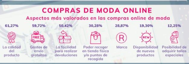 compra online españoles