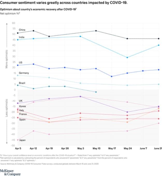 gráfica consumidores mckinsey 1