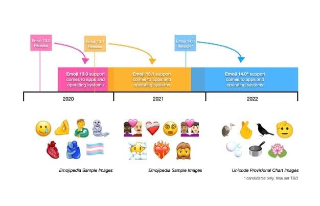 la cronología del emoji